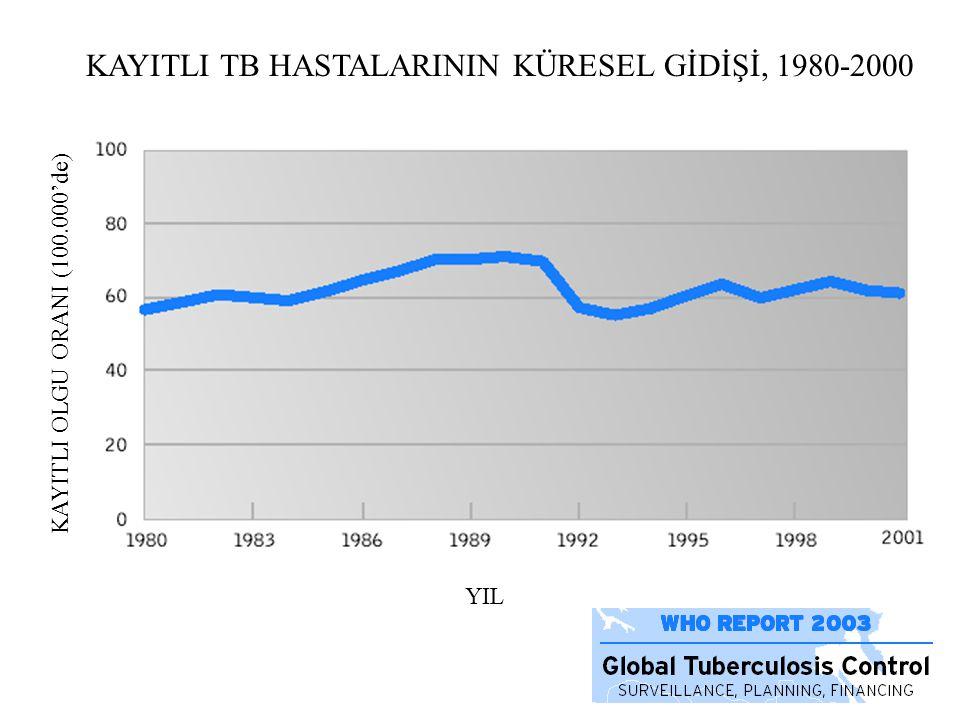 KAYITLI TB HASTALARININ KÜRESEL GİDİŞİ, 1980-2000 YIL KAYITLI OLGU ORANI (100.000'de)