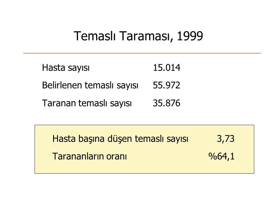Temaslı Taraması, 1999 Hasta sayısı15.014 Belirlenen temaslı sayısı55.972 Taranan temaslı sayısı35.876 Hasta başına düşen temaslı sayısı 3,73 Tarananların oranı%64,1