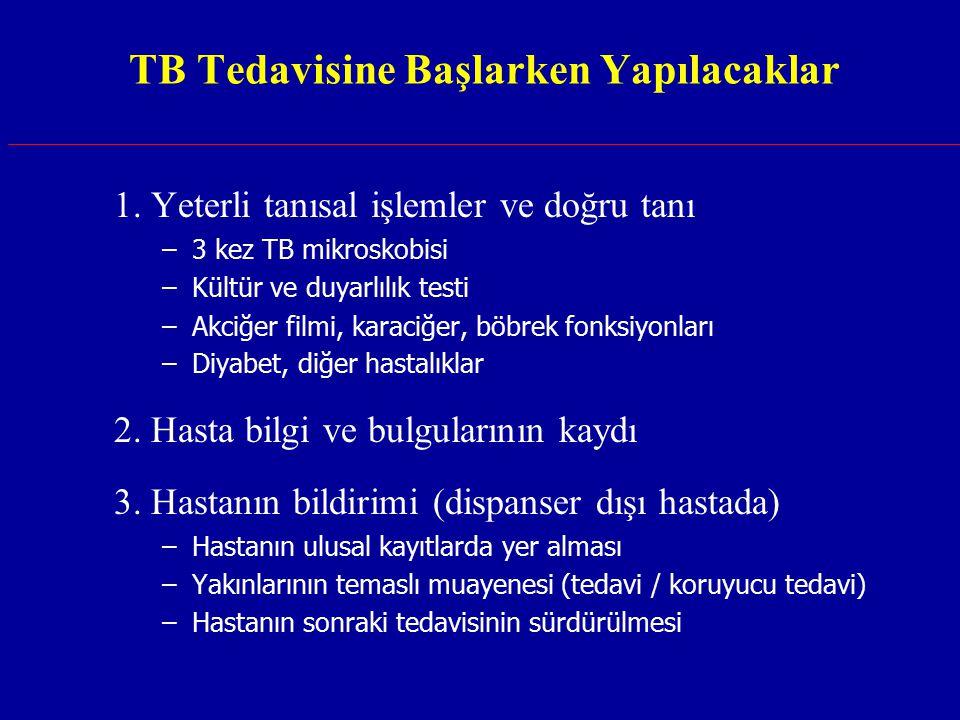 TB Tedavisine Başlarken Yapılacaklar 1. Yeterli tanısal işlemler ve doğru tanı –3 kez TB mikroskobisi –Kültür ve duyarlılık testi –Akciğer filmi, kara