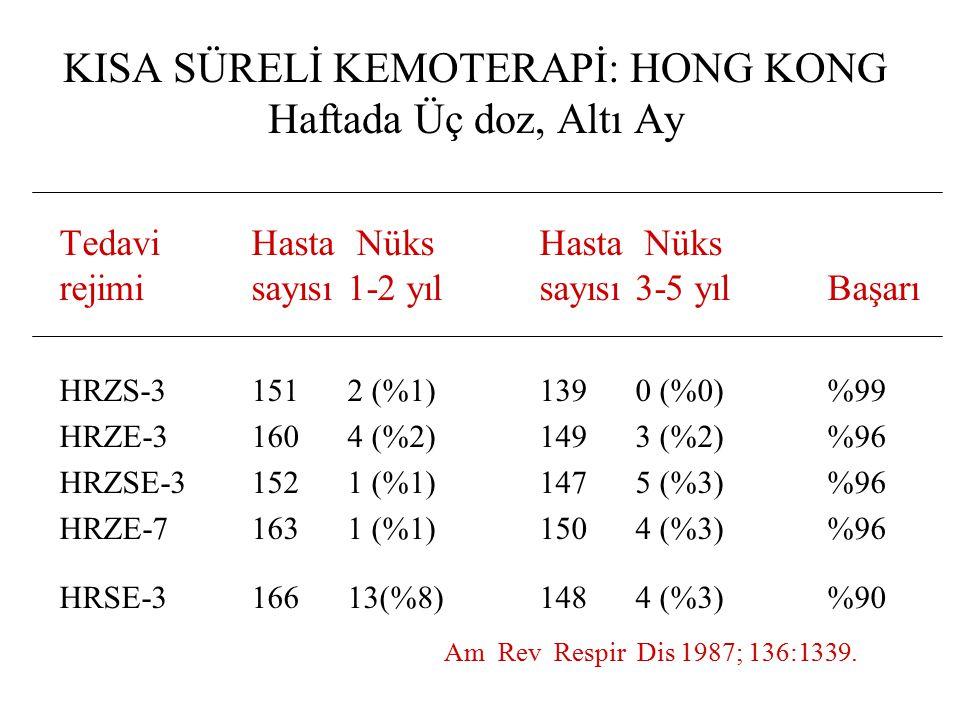 KISA SÜRELİ KEMOTERAPİ: HONG KONG Haftada Üç doz, Altı Ay Tedavi Hasta NüksHasta Nüks rejimisayısı1-2 yılsayısı3-5 yılBaşarı HRZS-31512 (%1)1390 (%0)%99 HRZE-31604 (%2)1493 (%2)%96 HRZSE-3 1521 (%1)1475 (%3)%96 HRZE-7 1631 (%1)1504 (%3)%96 HRSE-316613(%8)1484 (%3)%90 Am Rev Respir Dis 1987; 136:1339.