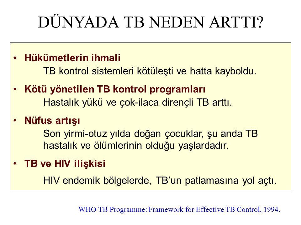 DÜNYADA TB NEDEN ARTTI? Hükümetlerin ihmali TB kontrol sistemleri kötüleşti ve hatta kayboldu. Kötü yönetilen TB kontrol programları Hastalık yükü ve