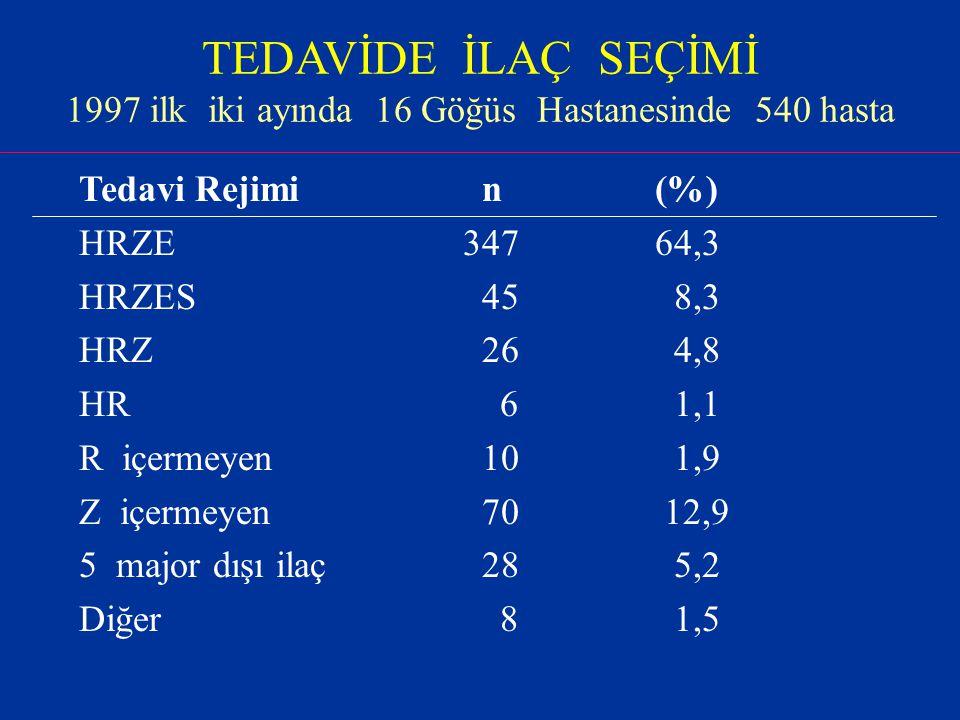 TEDAVİDE İLAÇ SEÇİMİ 1997 ilk iki ayında 16 Göğüs Hastanesinde 540 hasta Tedavi Rejimi n(%) HRZE34764,3 HRZES 45 8,3 HRZ 26 4,8 HR 6 1,1 R içermeyen 10 1,9 Z içermeyen 70 12,9 5 major dışı ilaç 28 5,2 Diğer 8 1,5