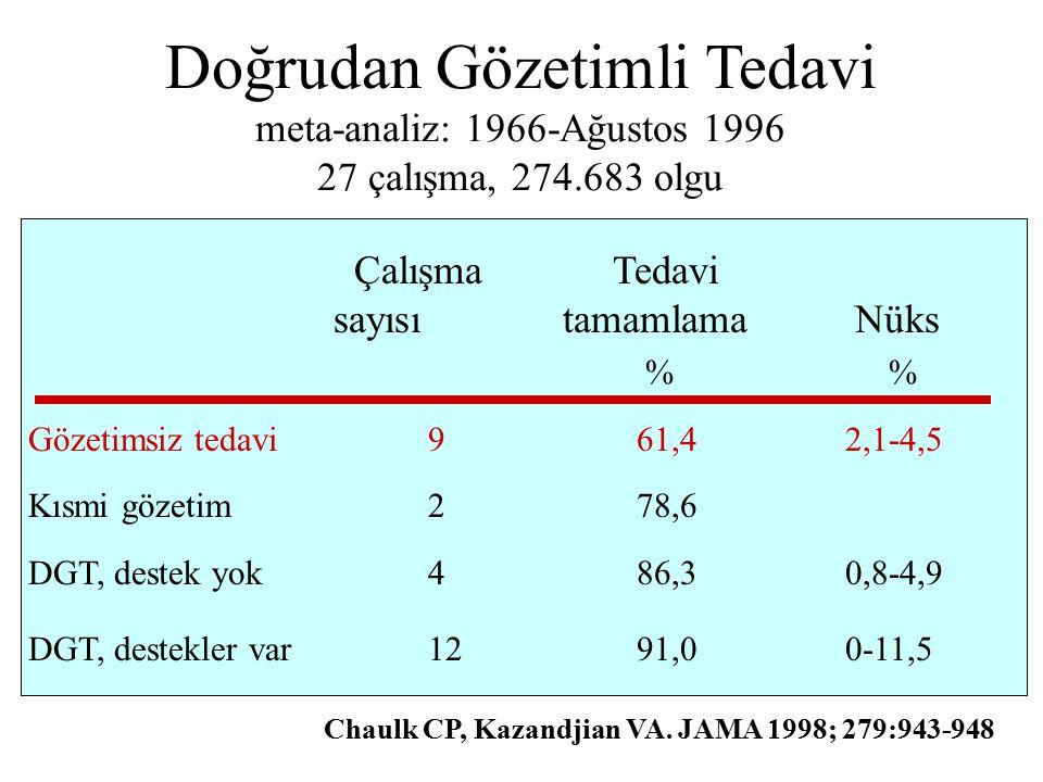 Doğrudan Gözetimli Tedavi meta-analiz: 1966-Ağustos 1996 27 çalışma, 274.683 olgu Çalışma Tedavi sayısı tamamlama Nüks % Gözetimsiz tedavi961,42,1-4,5 Kısmi gözetim278,6 DGT, destek yok486,30,8-4,9 DGT, destekler var1291,0 0-11,5 Chaulk CP, Kazandjian VA.