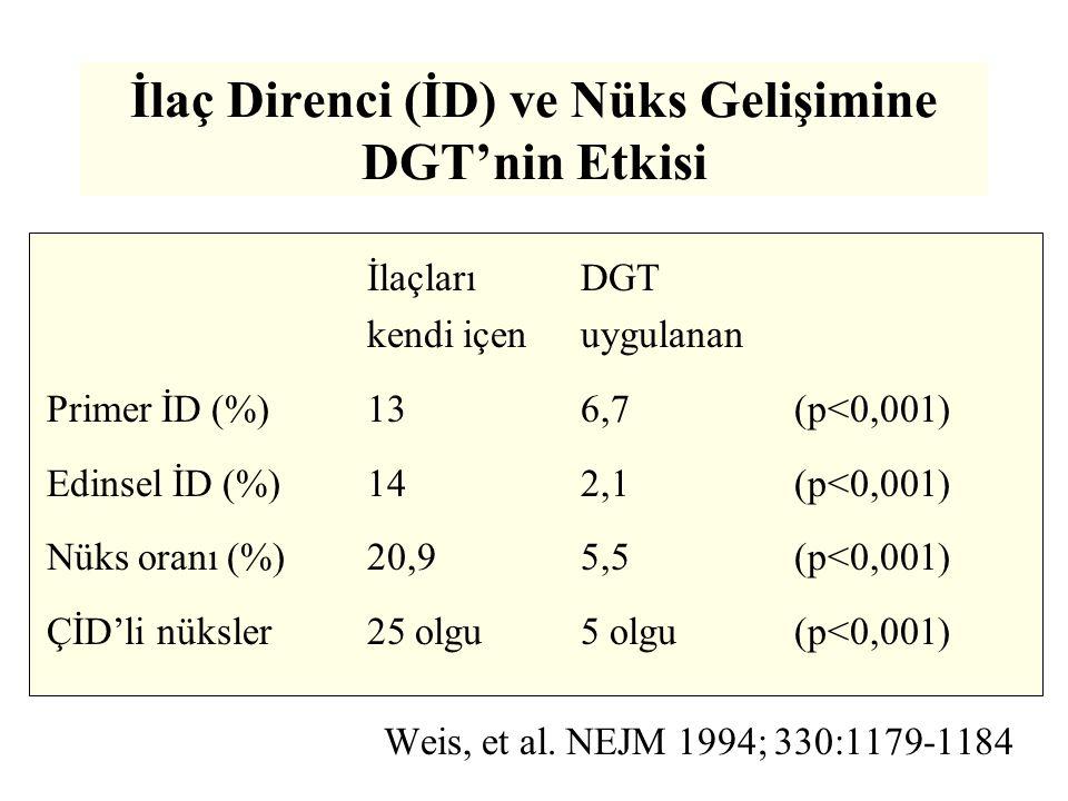 İlaç Direnci (İD) ve Nüks Gelişimine DGT'nin Etkisi İlaçlarıDGT kendi içenuygulanan Primer İD (%)136,7 (p<0,001) Edinsel İD (%)142,1(p<0,001) Nüks oranı (%)20,95,5(p<0,001) ÇİD'li nüksler25 olgu5 olgu(p<0,001) Weis, et al.
