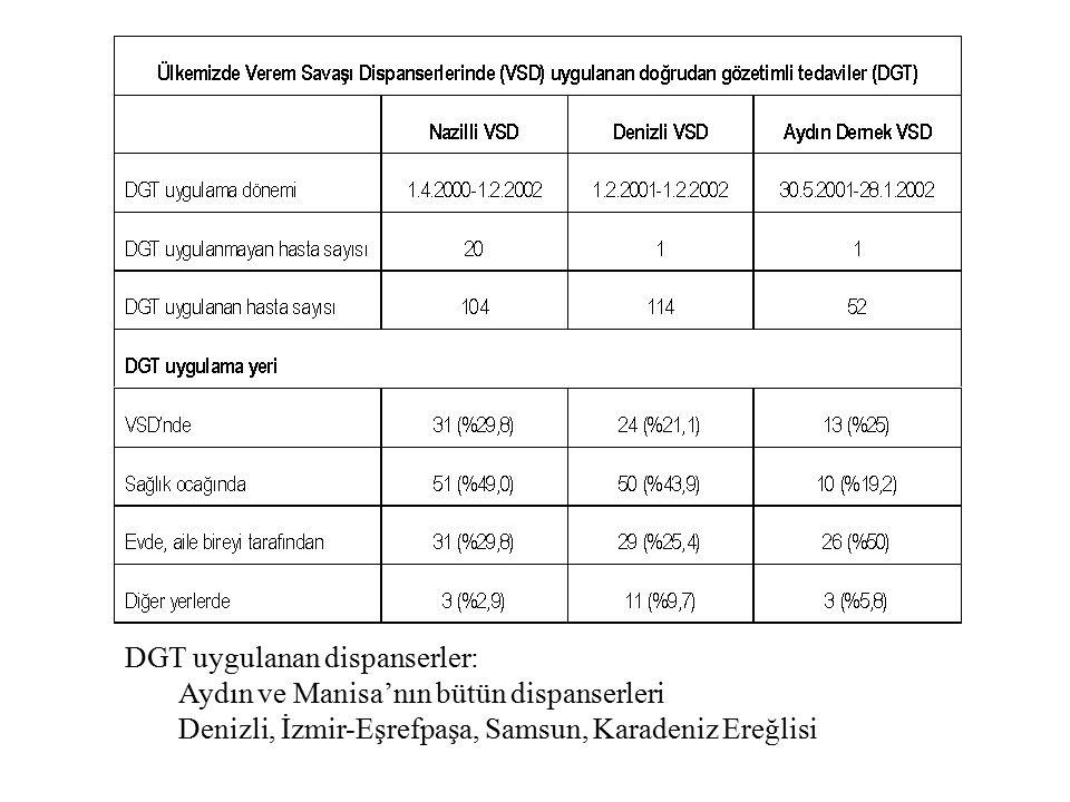 DGT uygulanan dispanserler: Aydın ve Manisa'nın bütün dispanserleri Denizli, İzmir-Eşrefpaşa, Samsun, Karadeniz Ereğlisi