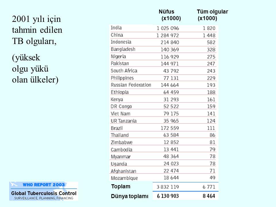 Nüfus Tüm olgular (x1000) (x1000) 2001 yılı için tahmin edilen TB olguları, (yüksek olgu yükü olan ülkeler) Toplam Dünya toplamı