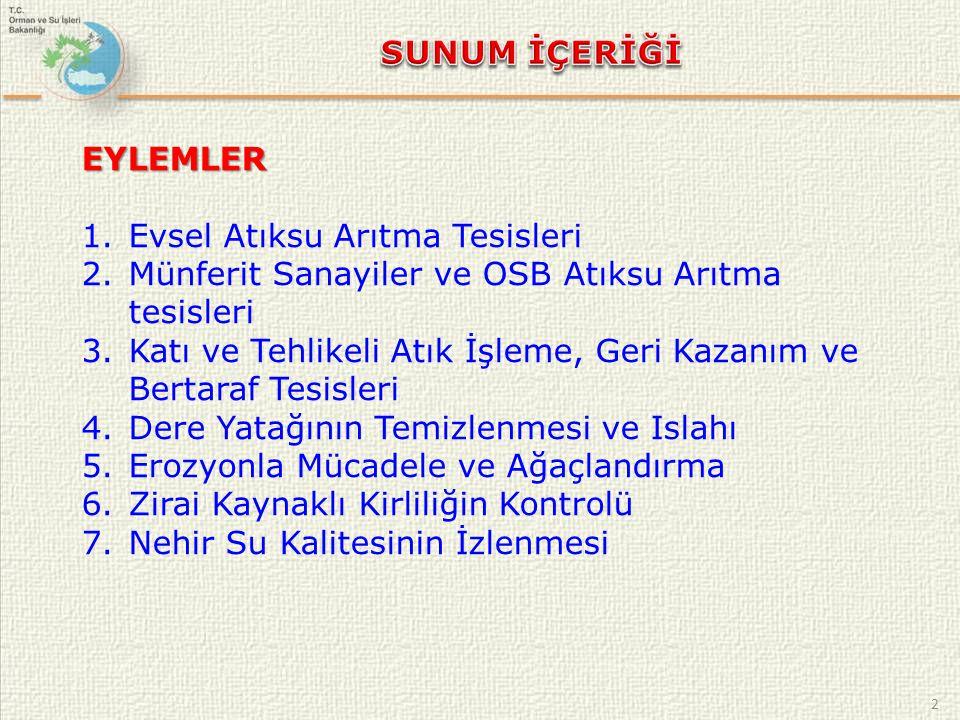 3 İlİlçeBelde Manisa1460 İzmir33 Uşak2 Kütahya316 HAVZANIN GENEL DURUMU YERLEŞİM ALANLARI
