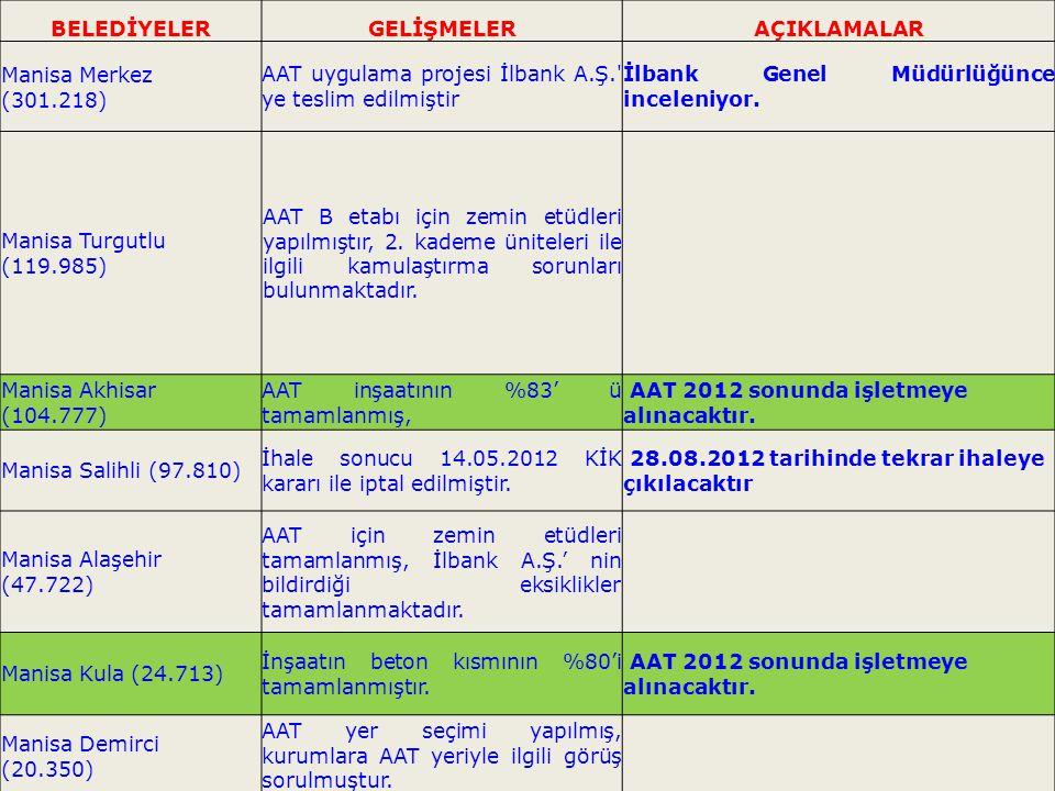 29  Erozyonla Mücadele; Gediz Havzası Koruma Eylem Planı kapsamında İzmir, Manisa ve Kütahya illerinde 2011 yılı sonuna kadar 27.340 ha alanda erozyonla mücadele çalışması yapılmıştır.