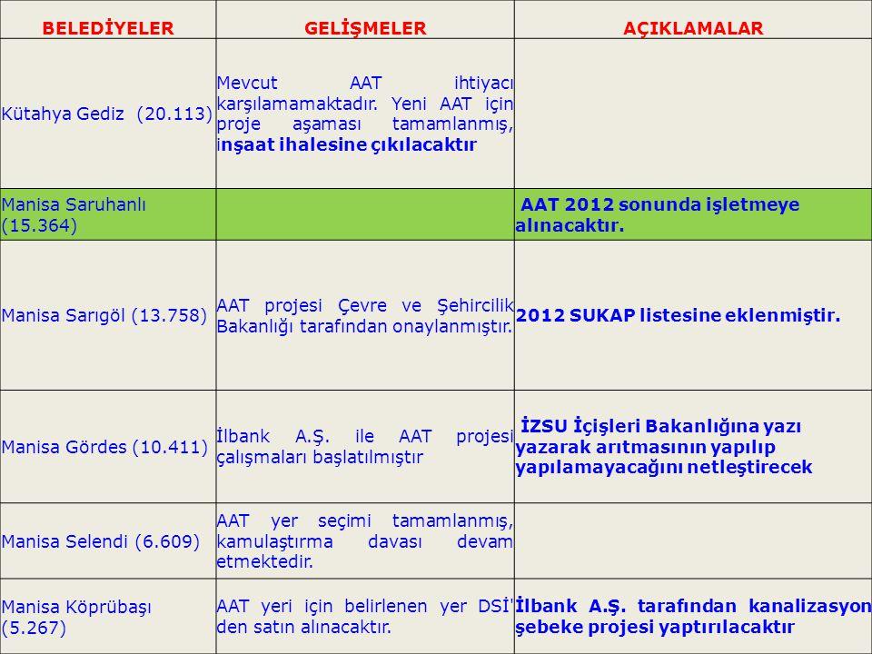 10 BELEDİYE GELİŞMELER Manisa Ahmetli (9.878) AAT işletmede Manisa Gölmarmara (9.734) AAT işletmede İzmir Kemalpaşa (73.423) AAT işletmede İzmir Menemen Asarlık (122.722) AAT işletmede İzmir Foça (28.629) AAT işletmede