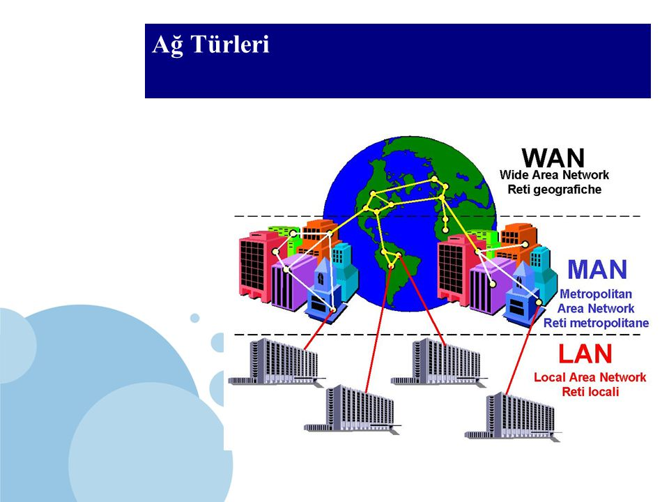 SDÜ KMYO Ağ Türleri LAN (Local Area Network) Oda, bina veya binalar arası MAN (Metropolitan Area Network) 3-30 mil, bir şehirde WAN (Wide Area Network