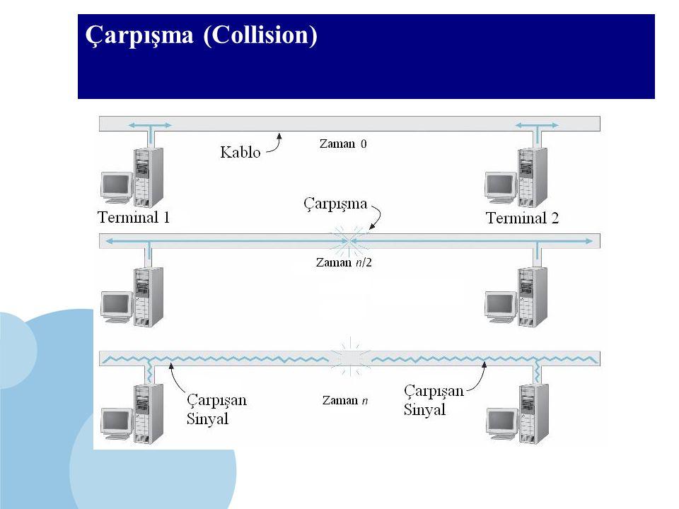 SDÜ KMYO Çarpışma (Collision)