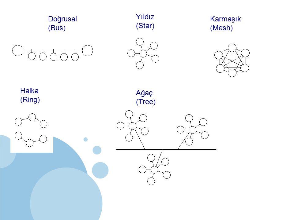 SDÜ KMYO Doğrusal (Bus) Halka (Ring) Yıldız (Star) Ağaç (Tree) Karmaşık (Mesh)