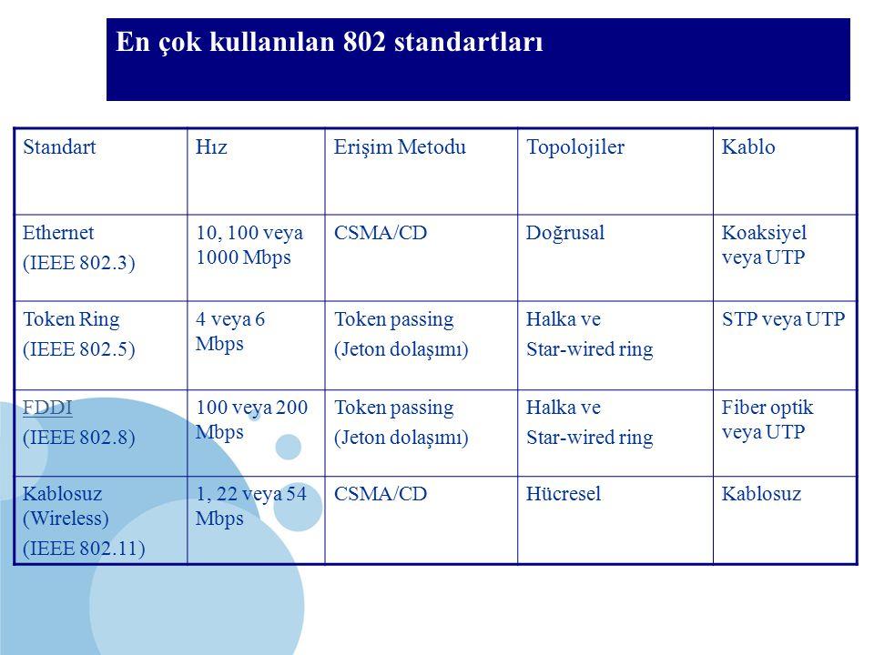 SDÜ KMYO En çok kullanılan 802 standartları StandartHızErişim MetoduTopolojilerKablo Ethernet (IEEE 802.3) 10, 100 veya 1000 Mbps CSMA/CDDoğrusalKoaks