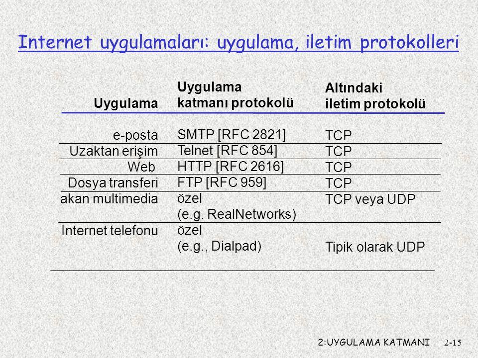 2:UYGULAMA KATMANI2-15 Internet uygulamaları: uygulama, iletim protokolleri Uygulama e-posta Uzaktan erişim Web Dosya transferi akan multimedia Internet telefonu Uygulama katmanı protokolü SMTP [RFC 2821] Telnet [RFC 854] HTTP [RFC 2616] FTP [RFC 959] özel (e.g.