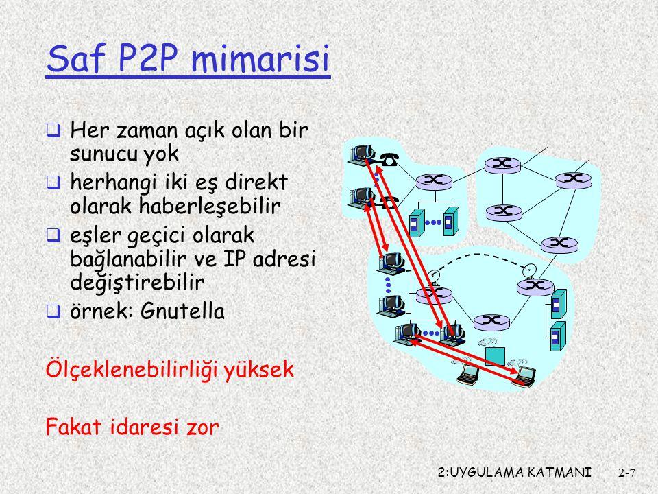 2:UYGULAMA KATMANI2-7 Saf P2P mimarisi  Her zaman açık olan bir sunucu yok  herhangi iki eş direkt olarak haberleşebilir  eşler geçici olarak bağlanabilir ve IP adresi değiştirebilir  örnek: Gnutella Ölçeklenebilirliği yüksek Fakat idaresi zor