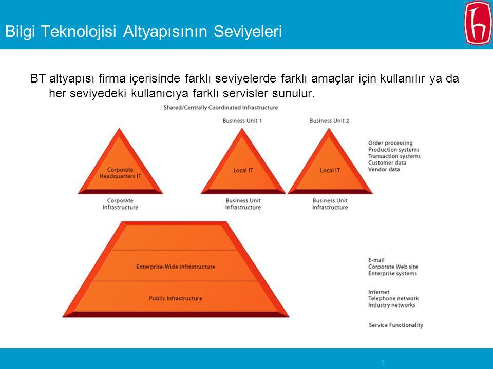5 Bilgi Teknolojisi Altyapısının Seviyeleri BT altyapısı firma içerisinde farklı seviyelerde farklı amaçlar için kullanılır ya da her seviyedeki kulla
