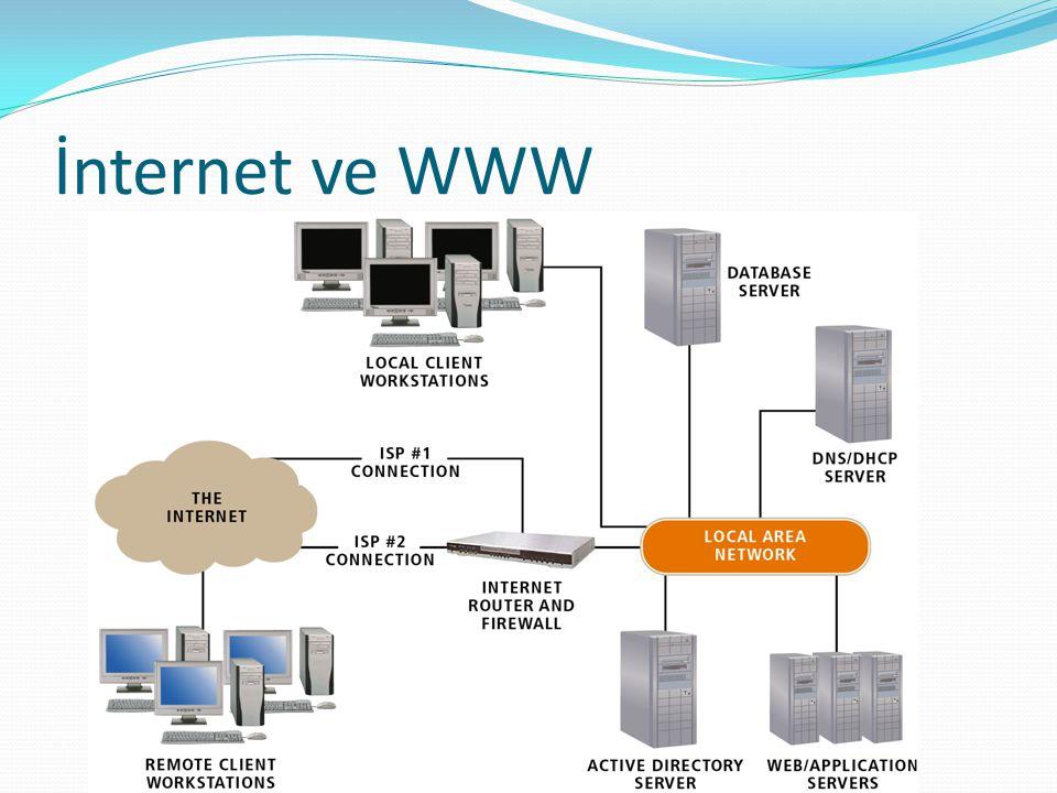İnternet ve WWW Internet