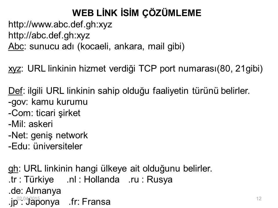 02.04.201512 WEB LİNK İSİM ÇÖZÜMLEME http://www.abc.def.gh:xyz http://abc.def.gh:xyz Abc: sunucu adı (kocaeli, ankara, mail gibi) xyz: URL linkinin hi
