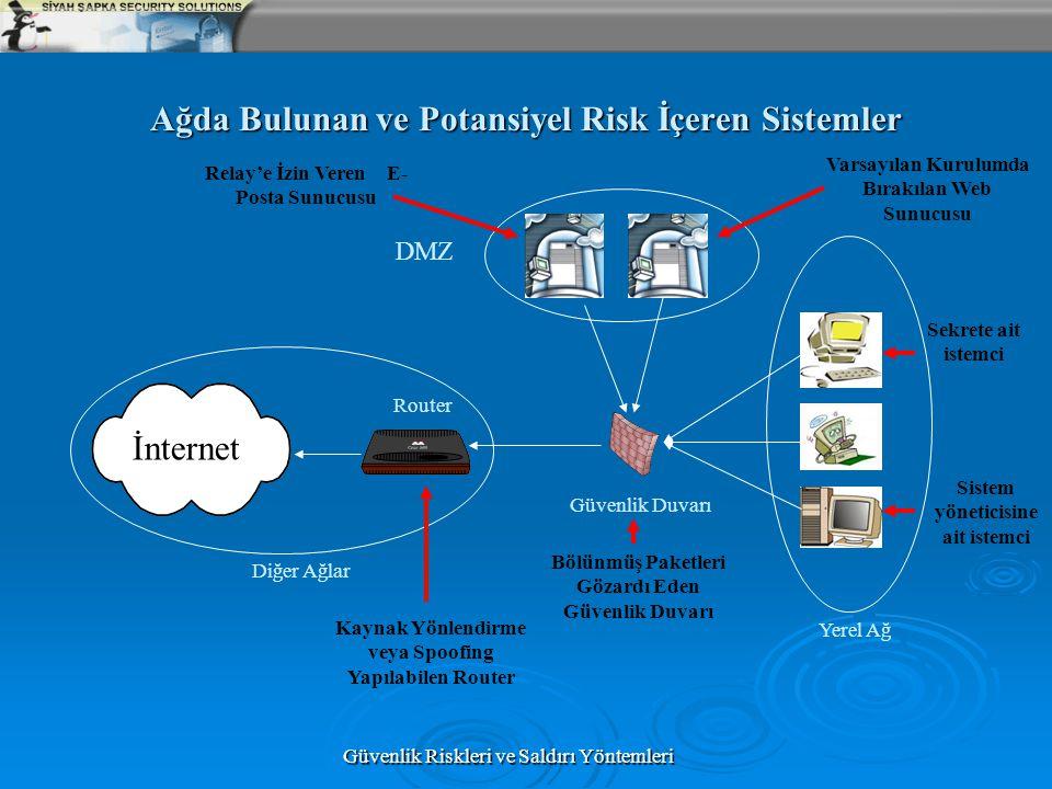 Güvenlik Riskleri ve Saldırı Yöntemleri Ağda Bulunan ve Potansiyel Risk İçeren Sistemler DMZ Yerel Ağ Güvenlik Duvarı İnternet Diğer Ağlar Router Vars