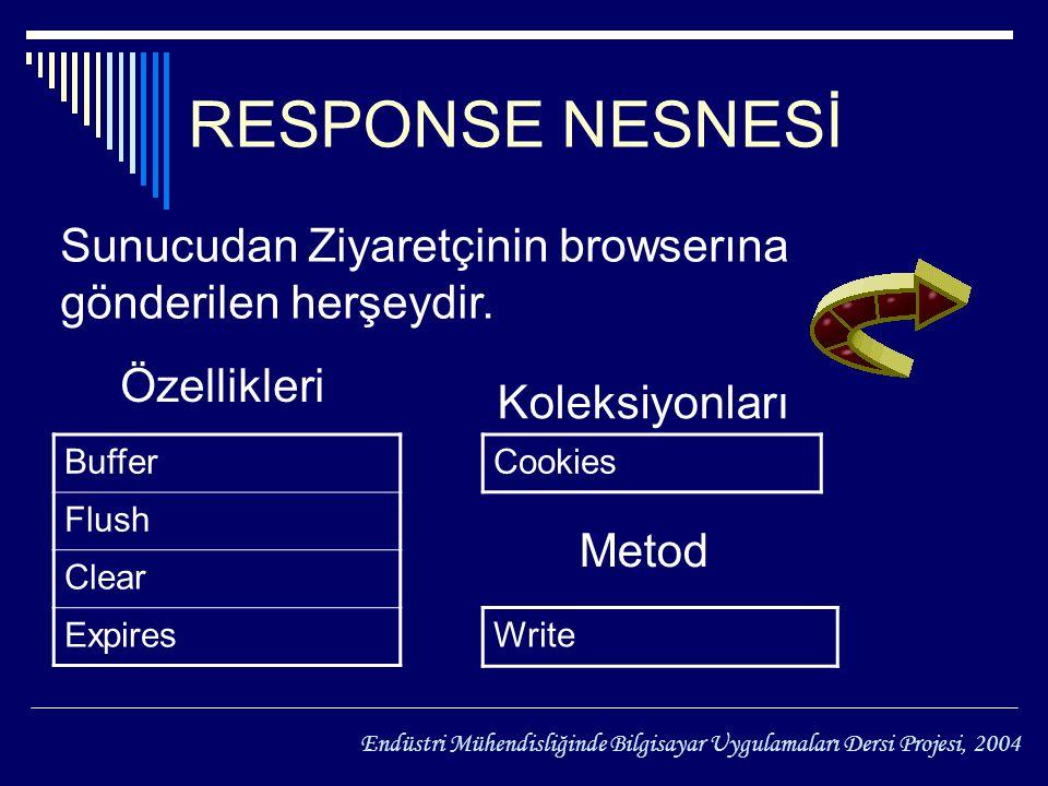 Cookies Write RESPONSE NESNESİ Buffer Flush Clear Expires Özellikleri Koleksiyonları Metod Sunucudan Ziyaretçinin browserına gönderilen herşeydir.