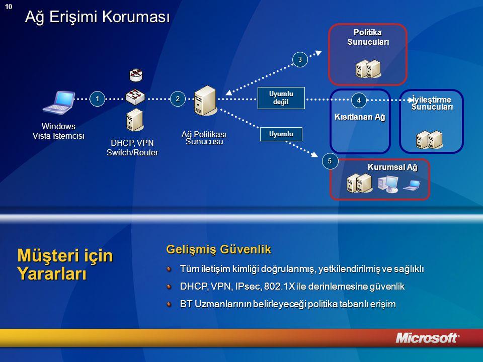 10 Ağ Erişimi Koruması 1 Kısıtlanan Ağ Ağ Politikası Sunucusu 3 Politika Sunucuları Uyumlu DHCP, VPN Switch/Router 2 Windows Vista İstemcisi İyileştirme Sunucuları Kurumsal Ağ 5 Uyumlu değil 4 Gelişmiş Güvenlik Tüm iletişim kimliği doğrulanmış, yetkilendirilmiş ve sağlıklı DHCP, VPN, IPsec, 802.1X ile derinlemesine güvenlik BT Uzmanlarının belirleyeceği politika tabanlı erişim Müşteri için Yararları
