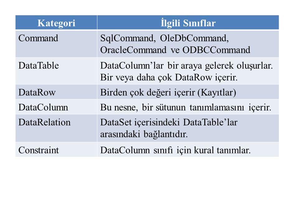 Kategoriİlgili Sınıflar CommandSqlCommand, OleDbCommand, OracleCommand ve ODBCCommand DataTableDataColumn'lar bir araya gelerek oluşurlar. Bir veya da
