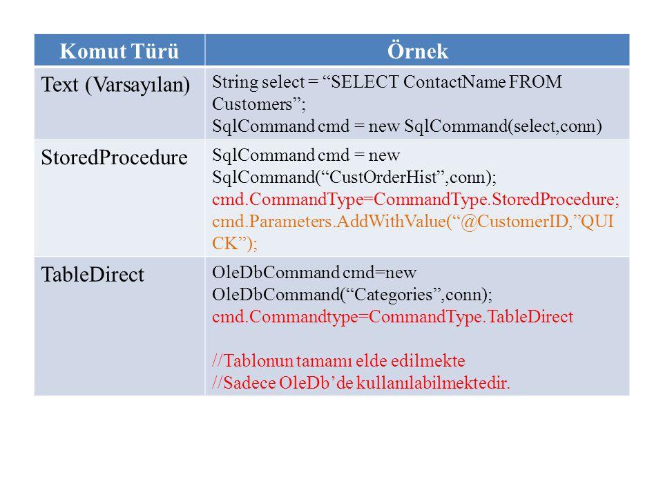 "Komut TürüÖrnek Text (Varsayılan) String select = ""SELECT ContactName FROM Customers""; SqlCommand cmd = new SqlCommand(select,conn) StoredProcedure Sq"
