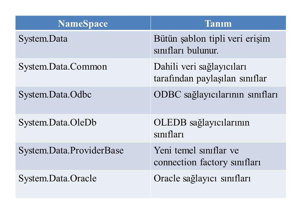 NameSpaceTanım System.DataBütün şablon tipli veri erişim sınıfları bulunur. System.Data.CommonDahili veri sağlayıcıları tarafından paylaşılan sınıflar
