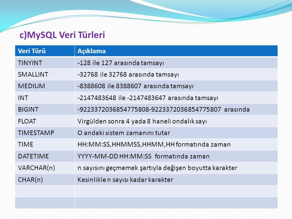 c)MySQL Veri Türleri Veri TürüAçıklama TINYINT-128 ile 127 arasında tamsayı SMALLINT-32768 ile 32768 arasında tamsayı MEDIUM-8388608 ile 8388607 arası