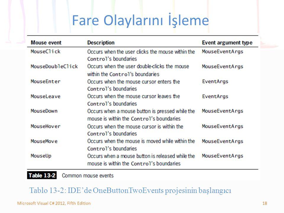 18Microsoft Visual C# 2012, Fifth Edition Fare Olaylarını İşleme Tablo 13-2: IDE'de OneButtonTwoEvents projesinin başlangıcı