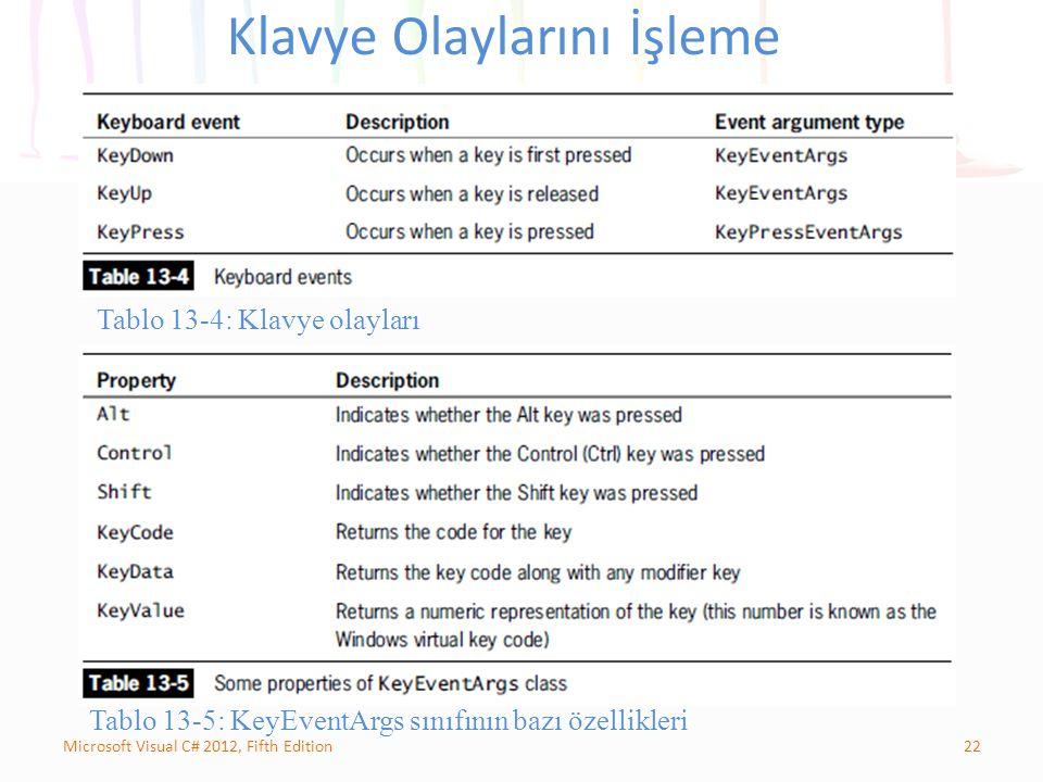 22Microsoft Visual C# 2012, Fifth Edition Klavye Olaylarını İşleme Tablo 13-5: KeyEventArgs sınıfının bazı özellikleri Tablo 13-4: Klavye olayları