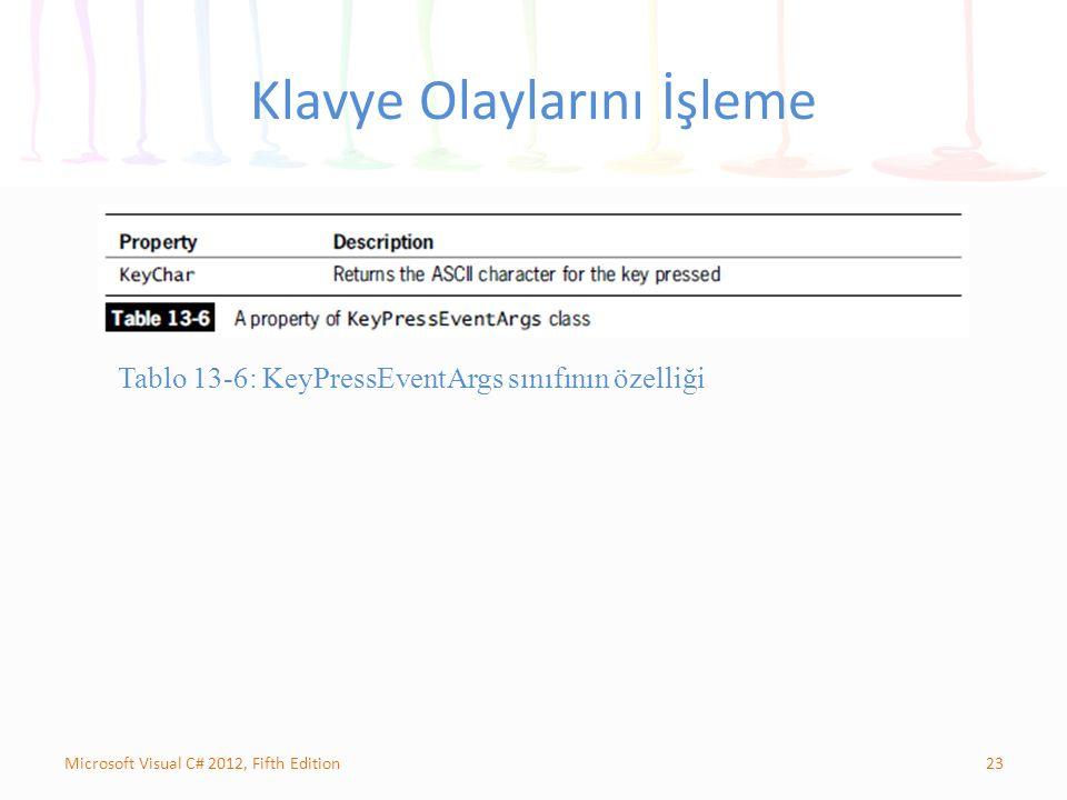 23Microsoft Visual C# 2012, Fifth Edition Klavye Olaylarını İşleme Tablo 13-6: KeyPressEventArgs sınıfının özelliği