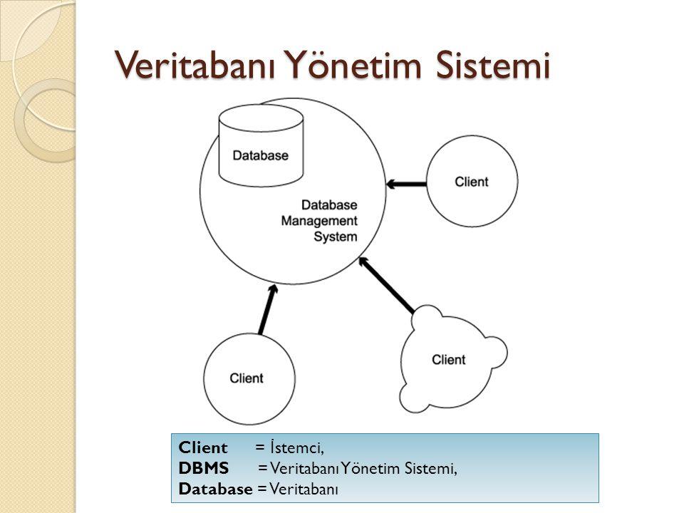 Veritabanı Yönetim Sistemi Client = İ stemci, DBMS = Veritabanı Yönetim Sistemi, Database = Veritabanı