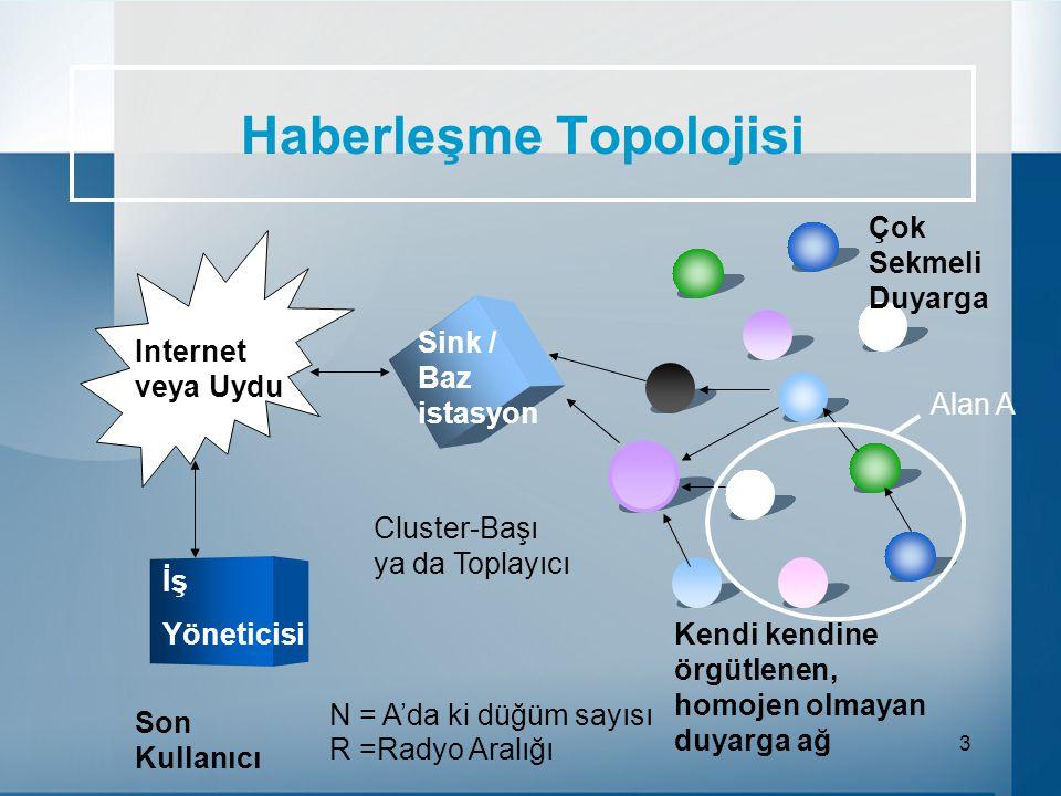 14 Kurcalama (Tampering) Saldırısı Teknikler Bu saldırı düğümlere fiziksel erişim veya uzlaşma gibi nitelikleri içine almaktadır.