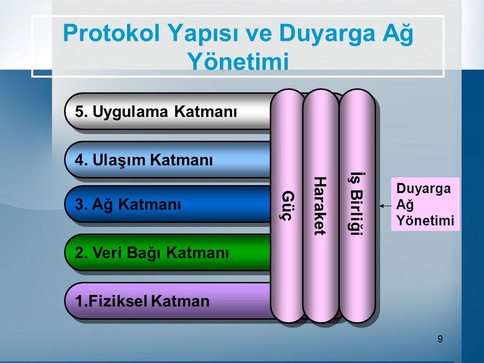 9 Protokol Yapısı ve Duyarga Ağ Yönetimi 5.Uygulama Katmanı 4.