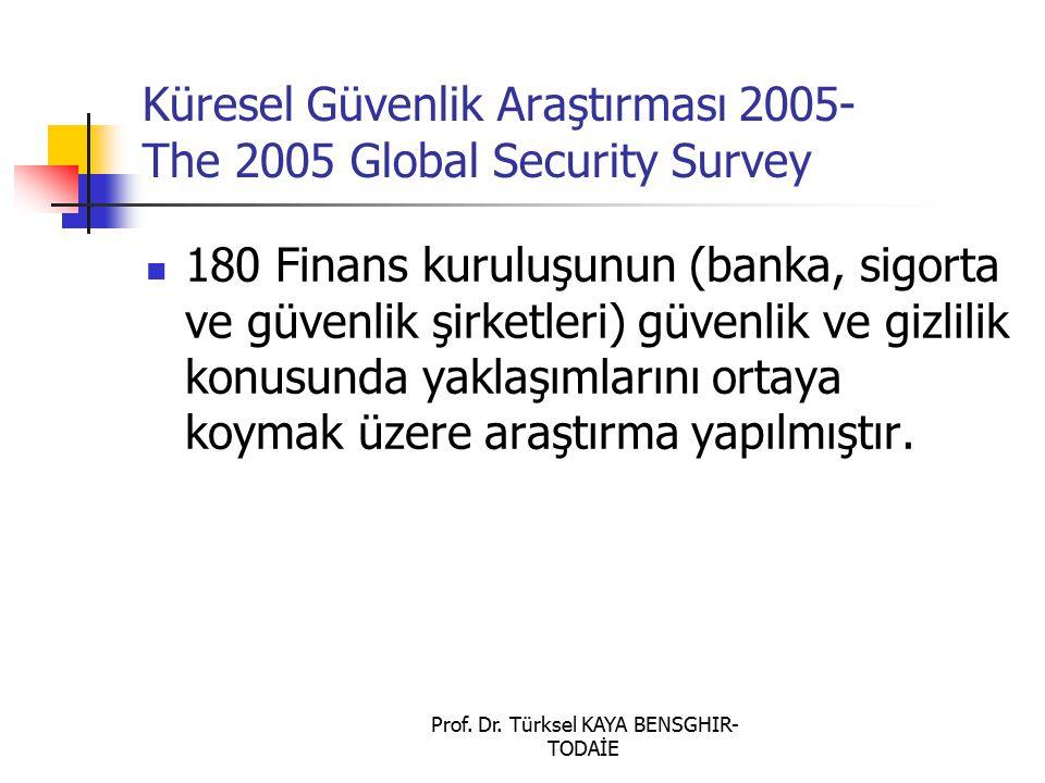 Prof. Dr. Türksel KAYA BENSGHIR- TODAİE Küresel Güvenlik Araştırması 2005- The 2005 Global Security Survey 180 Finans kuruluşunun (banka, sigorta ve g