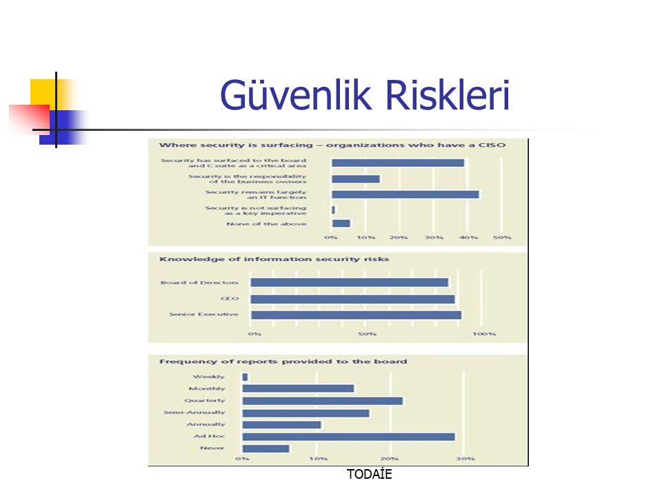Prof. Dr. Türksel KAYA BENSGHIR- TODAİE Güvenlik Riskleri