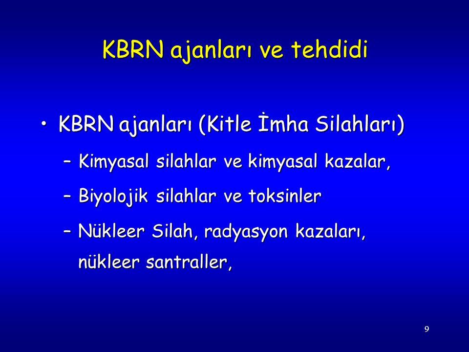 9 KBRN ajanları ve tehdidi KBRN ajanları (Kitle İmha Silahları)KBRN ajanları (Kitle İmha Silahları) –Kimyasal silahlar ve kimyasal kazalar, –Biyolojik