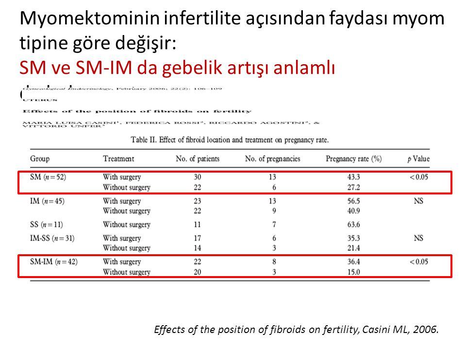 Myomektominin infertilite açısından faydası myom tipine göre değişir: SM ve SM-IM da gebelik artışı anlamlı dır.bulunmuştur.