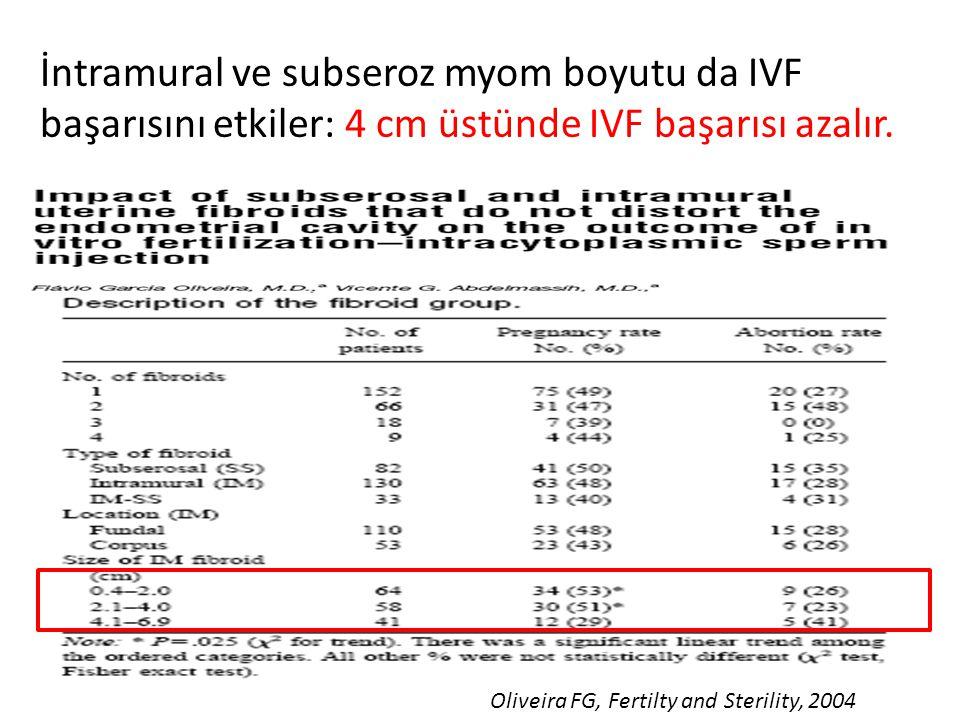 İntramural ve subseroz myom boyutu da IVF başarısını etkiler: 4 cm üstünde IVF başarısı azalır.