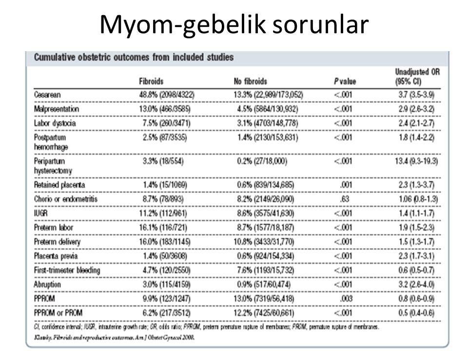 Myom-gebelik sorunlar