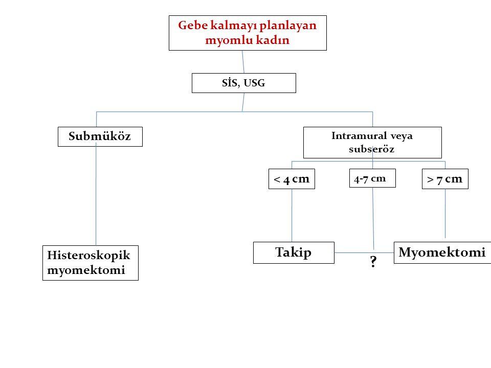 Gebe kalmayı planlayan myomlu kadın SİS, USG Intramural veya subseröz Submüköz Histeroskopik myomektomi < 4 cm 4-7 cm > 7 cm Takip .