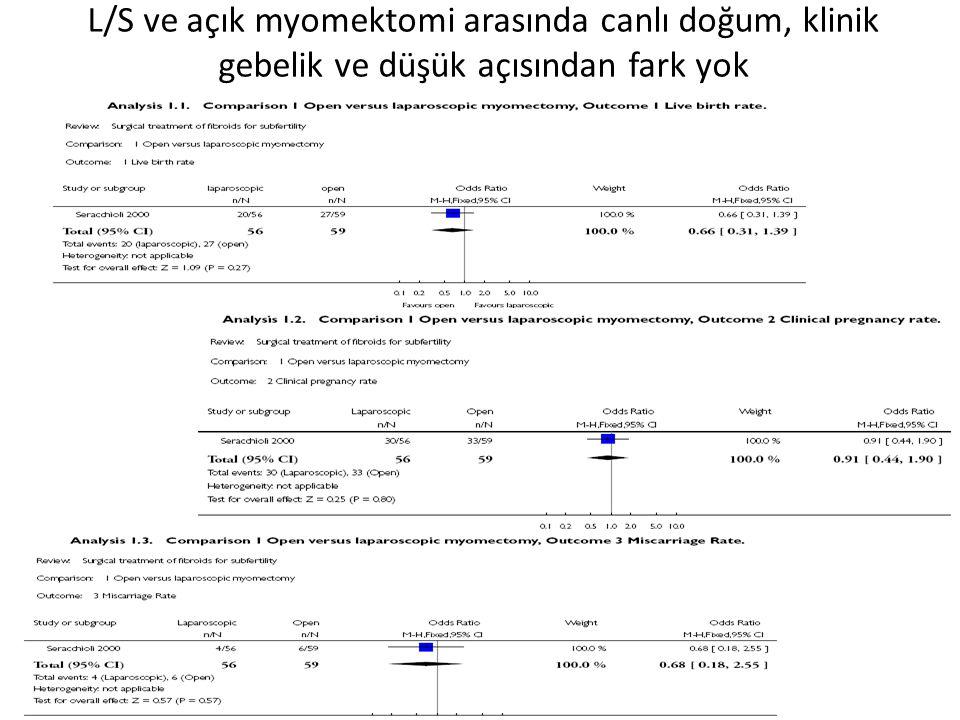 L/S ve açık myomektomi arasında canlı doğum, klinik gebelik ve düşük açısından fark yok