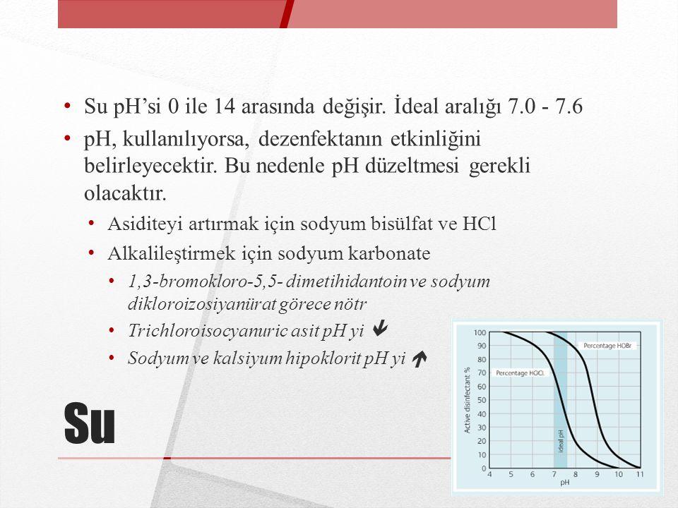 Su Su pH'si 0 ile 14 arasında değişir. İdeal aralığı 7.0 - 7.6 pH, kullanılıyorsa, dezenfektanın etkinliğini belirleyecektir. Bu nedenle pH düzeltmesi
