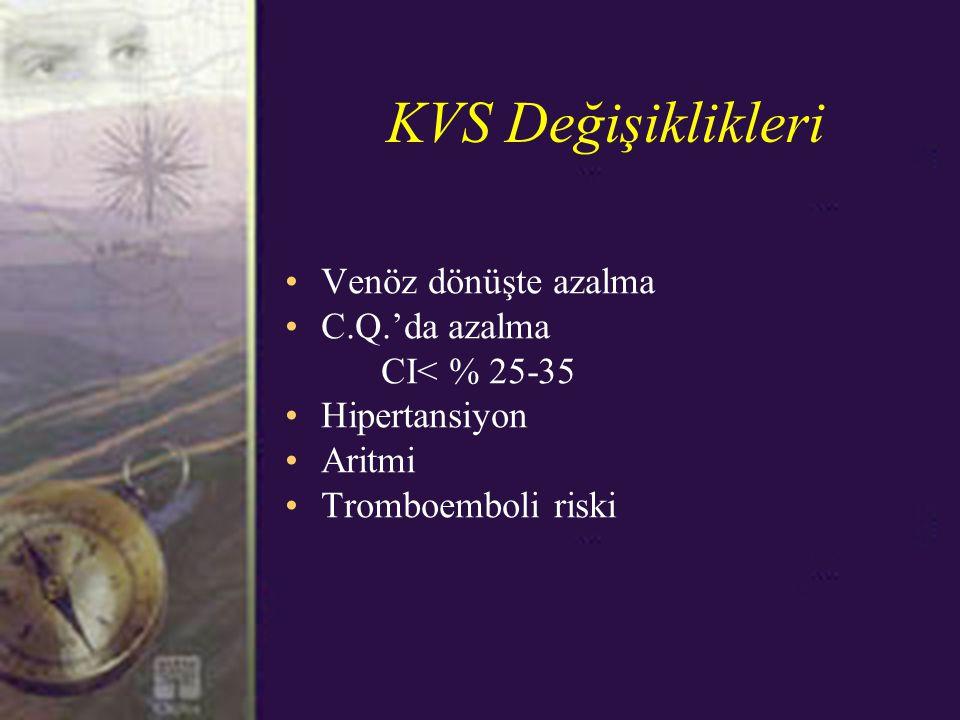 KVS Değişiklikleri Venöz dönüşte azalma C.Q.'da azalma CI< % 25-35 Hipertansiyon Aritmi Tromboemboli riski