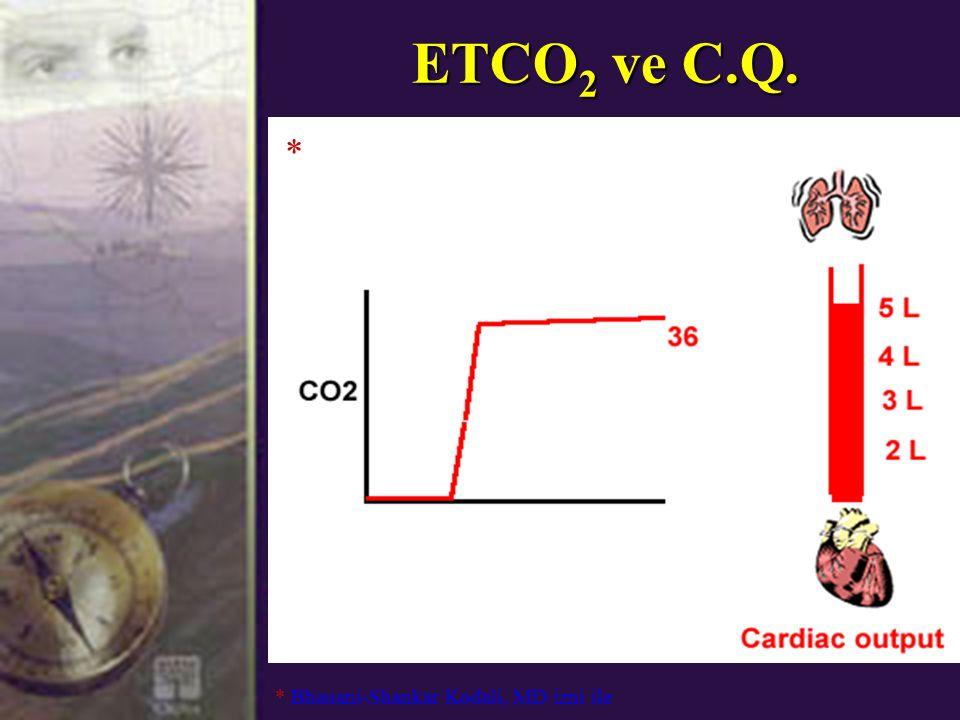 ETCO 2 ve C.Q. * Bhauani-Shankar Kodali, MD izni ile *