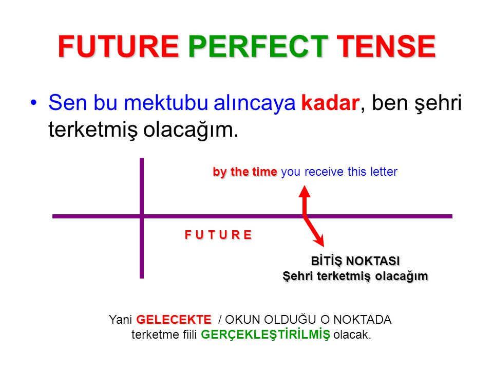 FUTURE PERFECT TENSE Sen bu mektubu alıncaya kadar, ben şehri terketmiş olacağım. by the time by the time you receive this letter F U T U R E BİTİŞ NO