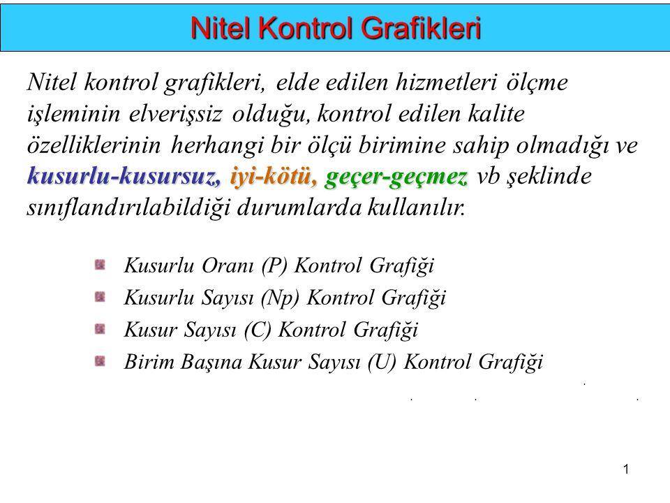 1.... Nitel Kontrol Grafikleri kusurlu-kusursuz, iyi-kötü, geçer-geçmez Nitel kontrol grafikleri, elde edilen hizmetleri ölçme işleminin elverişsiz ol