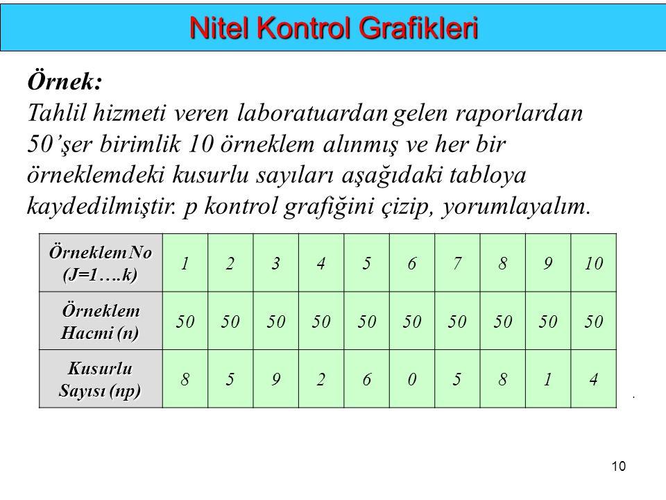 10.... Nitel Kontrol Grafikleri Örnek: Tahlil hizmeti veren laboratuardan gelen raporlardan 50'şer birimlik 10 örneklem alınmış ve her bir örneklemdek