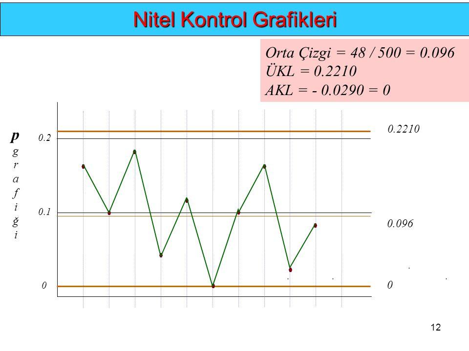 12.... Nitel Kontrol Grafikleri 0 0.096 0.2210 pgrafiğipgrafiği 0 0.1 0.2 Orta Çizgi = 48 / 500 = 0.096 ÜKL = 0.2210 AKL = - 0.0290 = 0